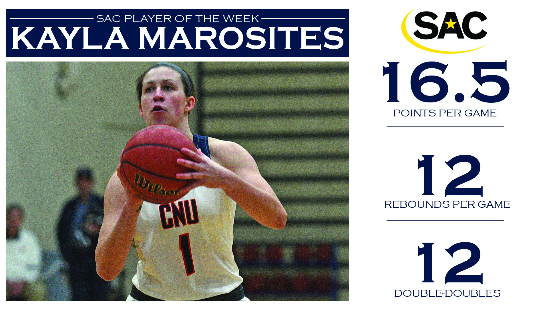 Double-double machine, Marosites, earns second SAC weekly honor