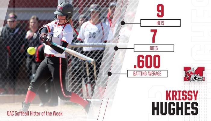 Hughes named OAC Softball Hitter of the Week