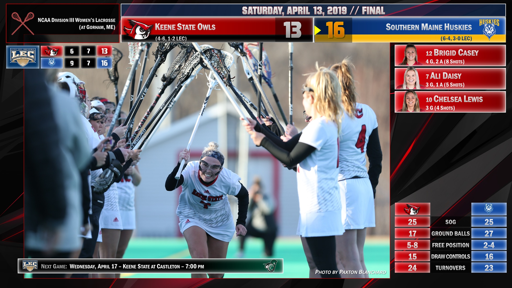 Women's Lacrosse Falls to Southern Maine 16-13