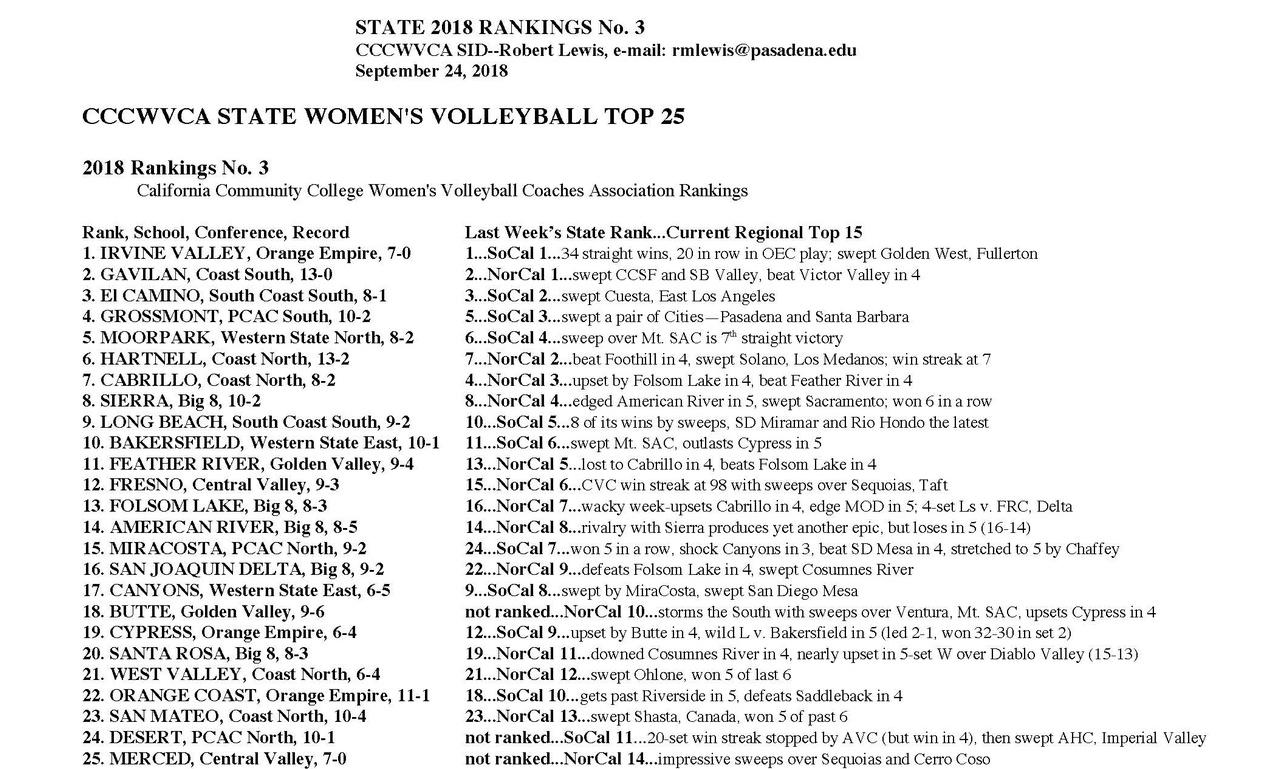 Women's volleyball team tops state rankings once again