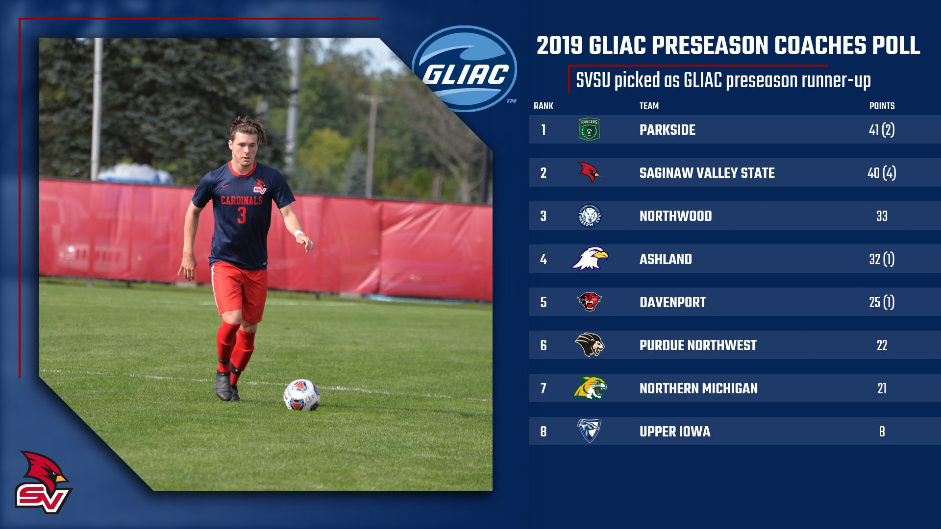 Men's Soccer picked to finish 2nd in GLIAC Preseason Coaches Poll