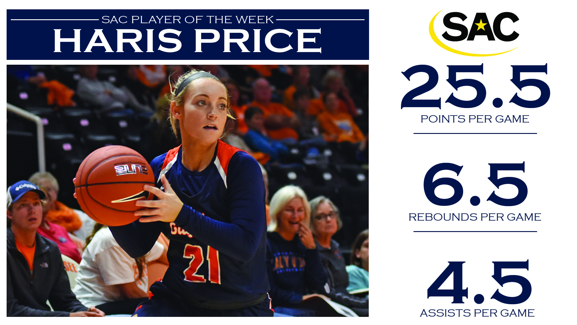Price goes back-to-back as SAC Player of the Week