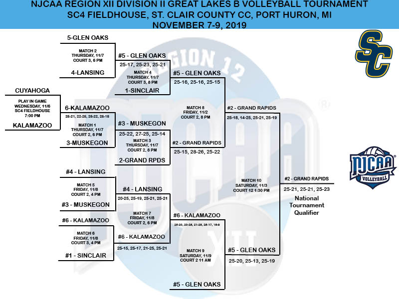 2019 NJCAA Division II Great Lakes B District Tournament Bracket