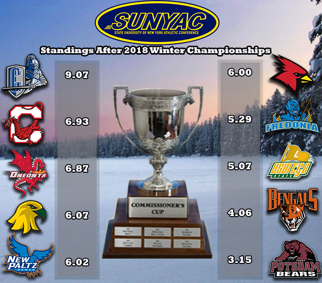 Geneseo holds the lead in Commissioner's Cup standings following winter championships