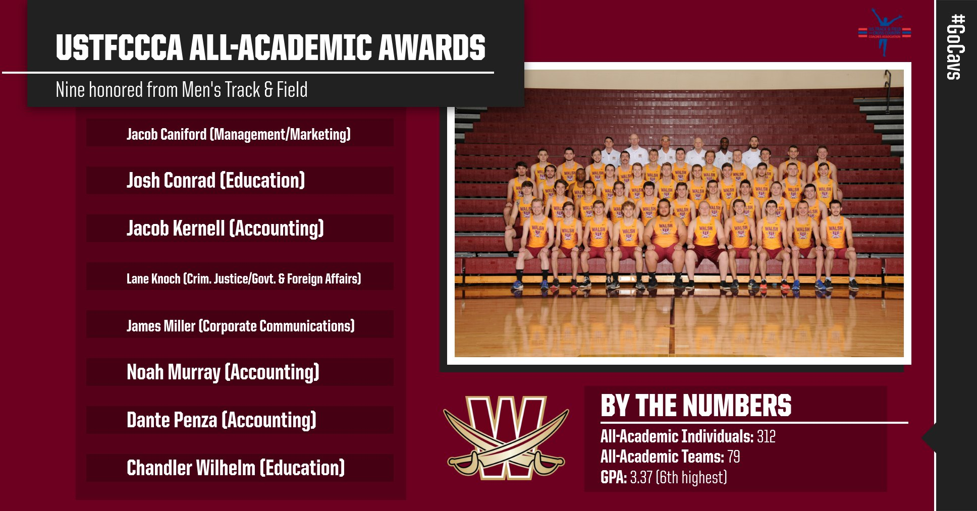 Eight Cavaliers Named USTFCCCA All-Academic; Men's 6th Highest GPA