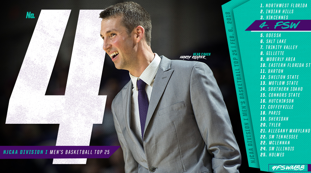 #FSWMBB Ranked No. 4 In NJCAA National Rankings