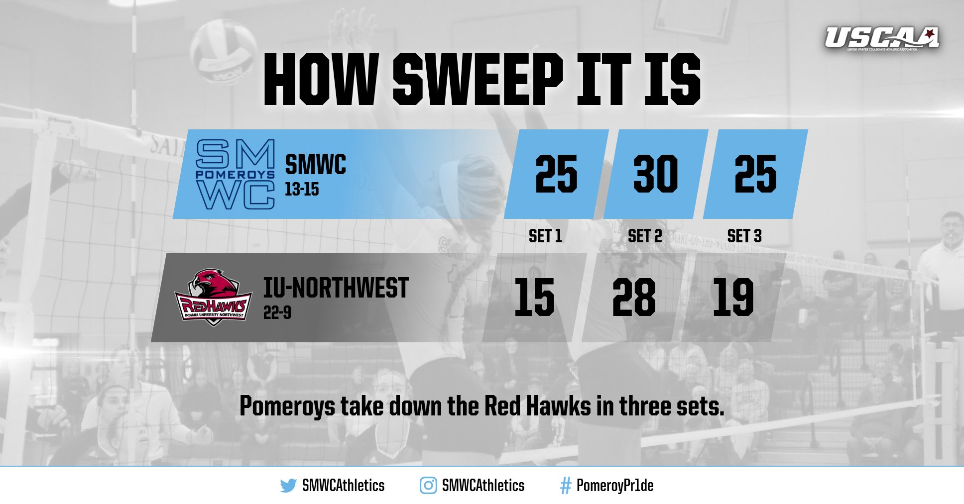 Volleyball Sweeps IU-Northwest Behind A 15-Kill Performance by Slagle