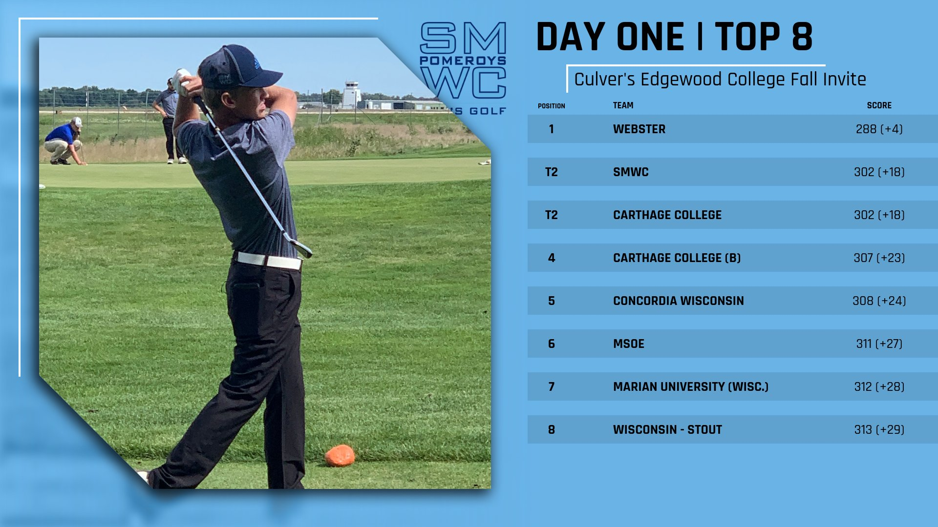 Men's Golf Tied for Second Place After Day 1 of the Culver's Edgewood Fall Invite