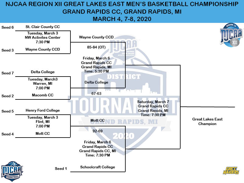 2020 NJCAA Division II Great Lakes East Men's Basketball Championship Bracket
