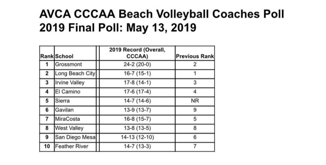 Beach volleyball team ranked third in state final AVCA poll