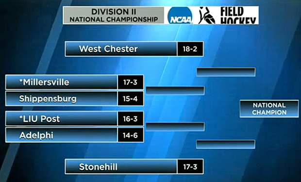 Stonehill, LIU Post, and Adelphi Selected for NCAA Field Hockey Championship