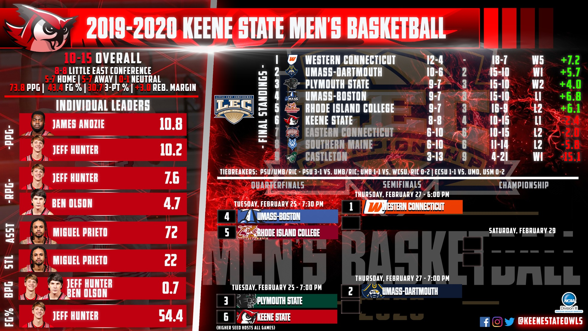Keene State Men to Open Little East Postseason With Third Meeting Against Plymouth State