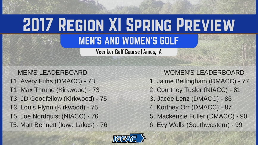 Photo for Kirkwood Men, DMACC Women Top Region XI DII Golf Spring Preview