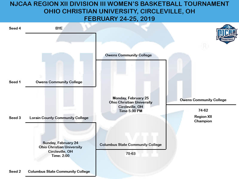2019 NJCAA Region XII Division III Women's Basketball Tournament Bracket