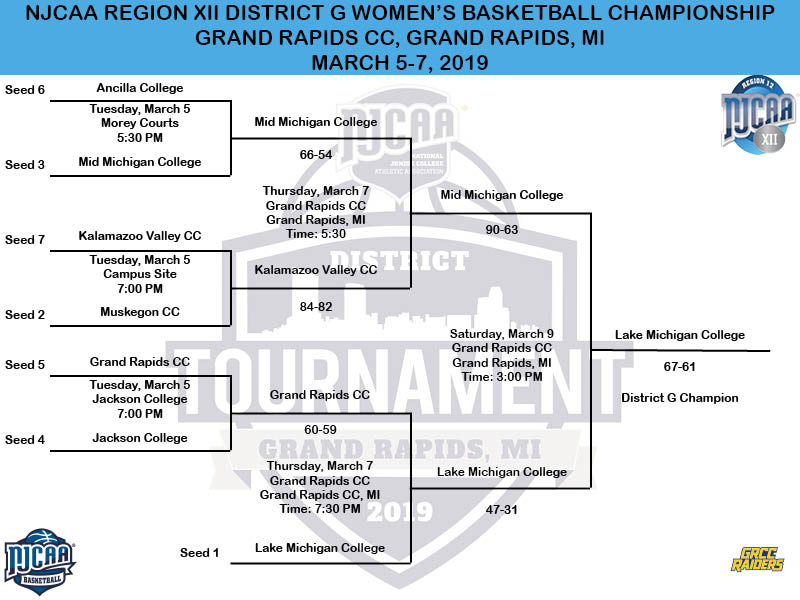 2019 NJCAA District G Women's Basketball Tournament Bracket