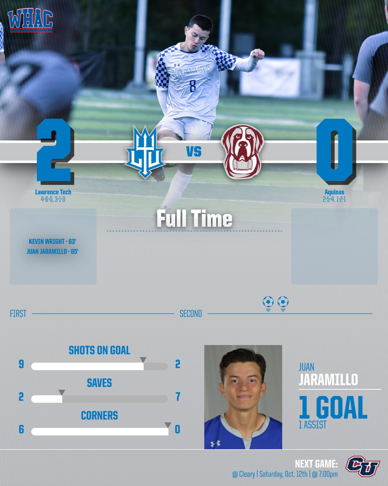 Strong Second Half was the Difference for the Blue Devils; Wright and Jaramillo Net a Goal Each for a 2-0 Win.