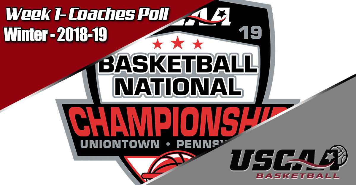 Women's Basketball tops USCAA National Coaches Poll, Men 6th