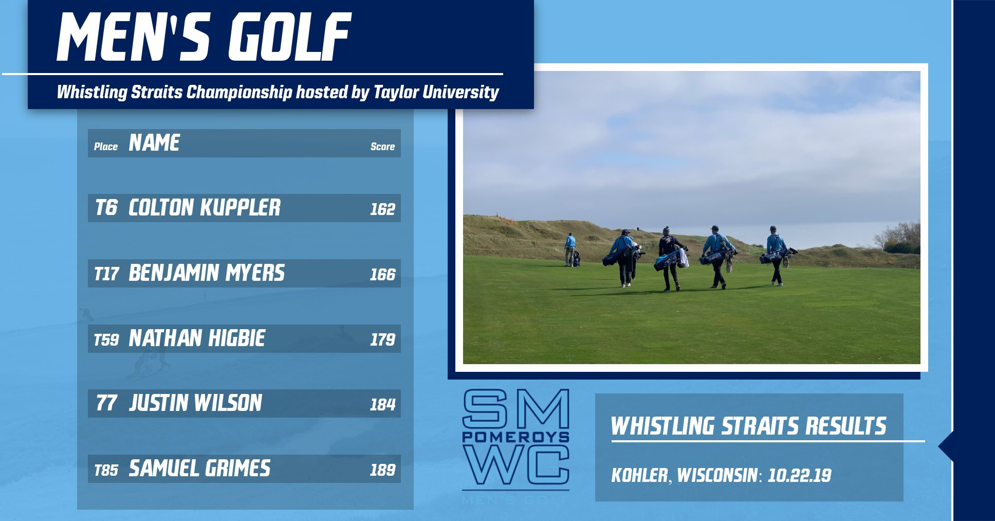 Men's Golf Ties for 10th Place at Whistling Straits; Kuppler Secures Sixth Place Finish