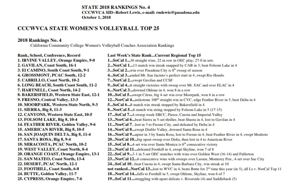 Women's volleyball team still at No. 1 in fourth state poll of '18