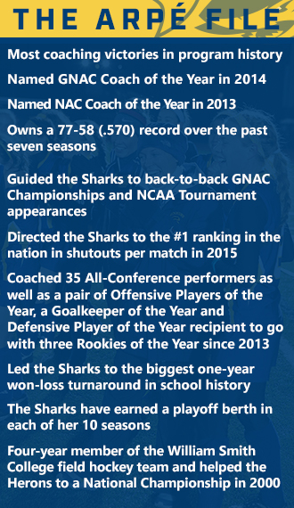 Simmons University Field Hockey Coach Amanda Arpe Most coaching victories in program historyNamed GNAC Coach of the Year in 2014Named NAC Coach of the Year in 2013Owns a 77-58 (.570) record over the past seven seasonsGuided the Sharks to back-to-back GNAC Championships and NCAA Tournament appearancesDirected the Sharks to the #1 ranking in the nation in shutouts per match in 2015Coached 35 All-Conference performers as well as a pair of Offensive Players of the Year, a Goalkeeper of the Year and Defensive Player of the Year recipient to go with three Rookies of the Year since 2013Led the Sharks to the biggest one-year won-loss turnaround in school historyThe Sharks have earned a playoff berth in each of her 10 seasonsFour-year member of the William Smith College field hockey team and helped the Herons to a National Championship in 2000
