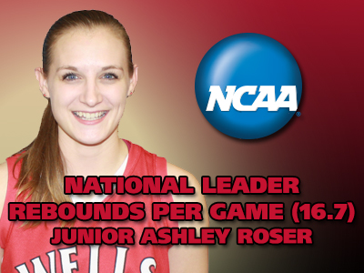 Roser Claims NCAA Division III Lead In Rebounds Per Game