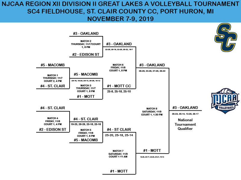 2019 NJCAA Division II Great Lakes A District Tournament Bracket