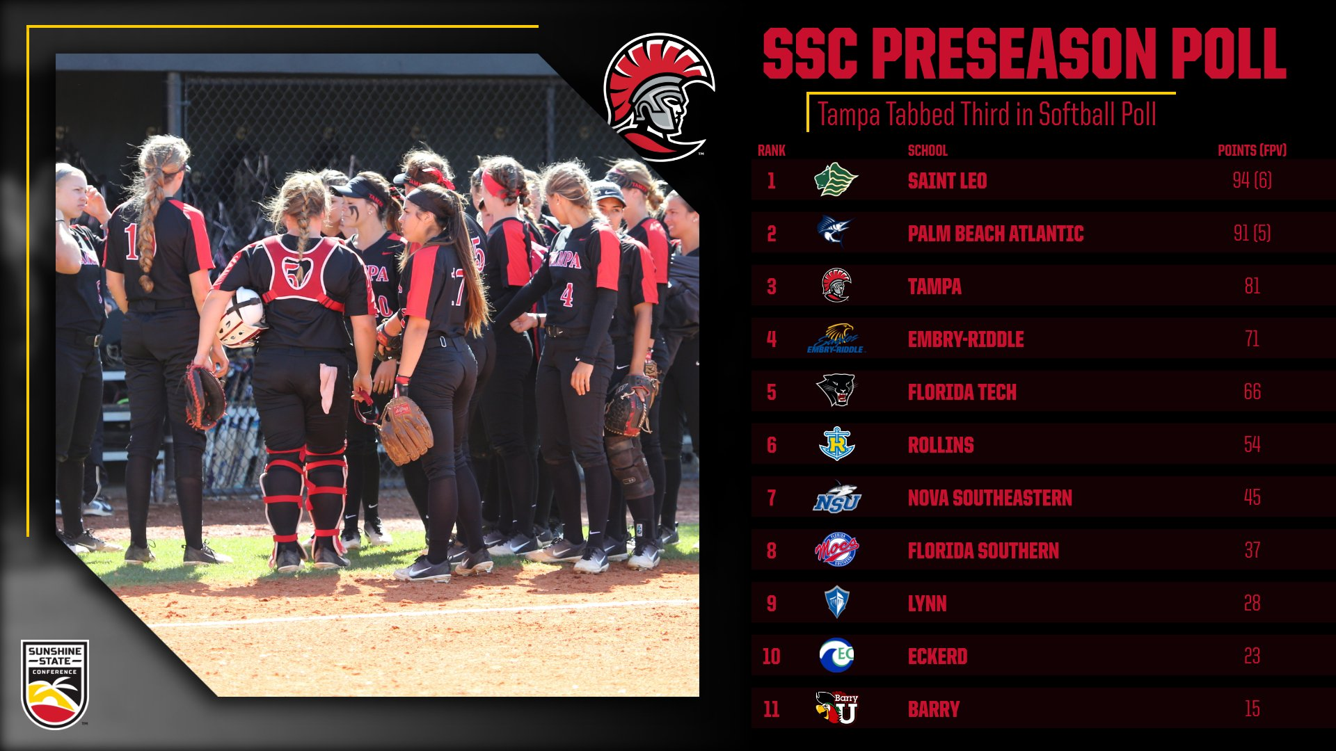 Tampa Softball Picked to Finish Third in SSC