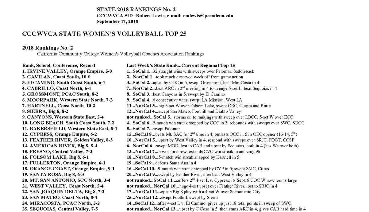 Women's volleyball team ranked No. 1 for second straight week