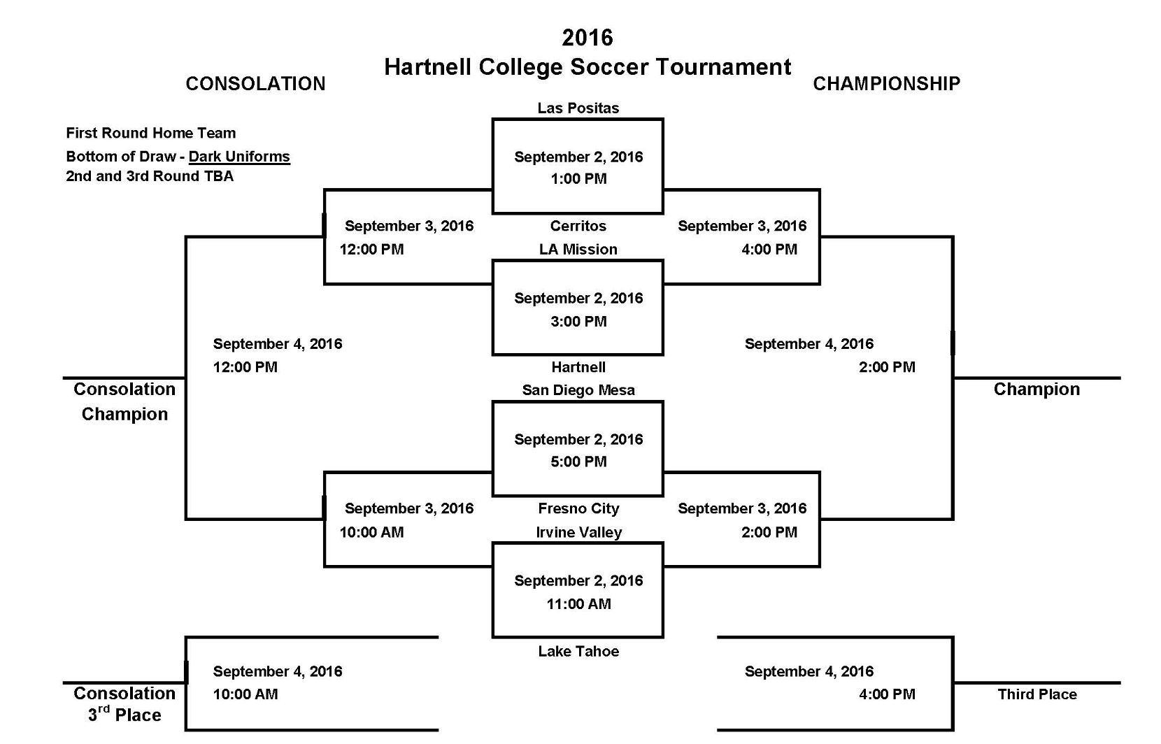 Men's soccer team opens play in Hartnell tourney Friday