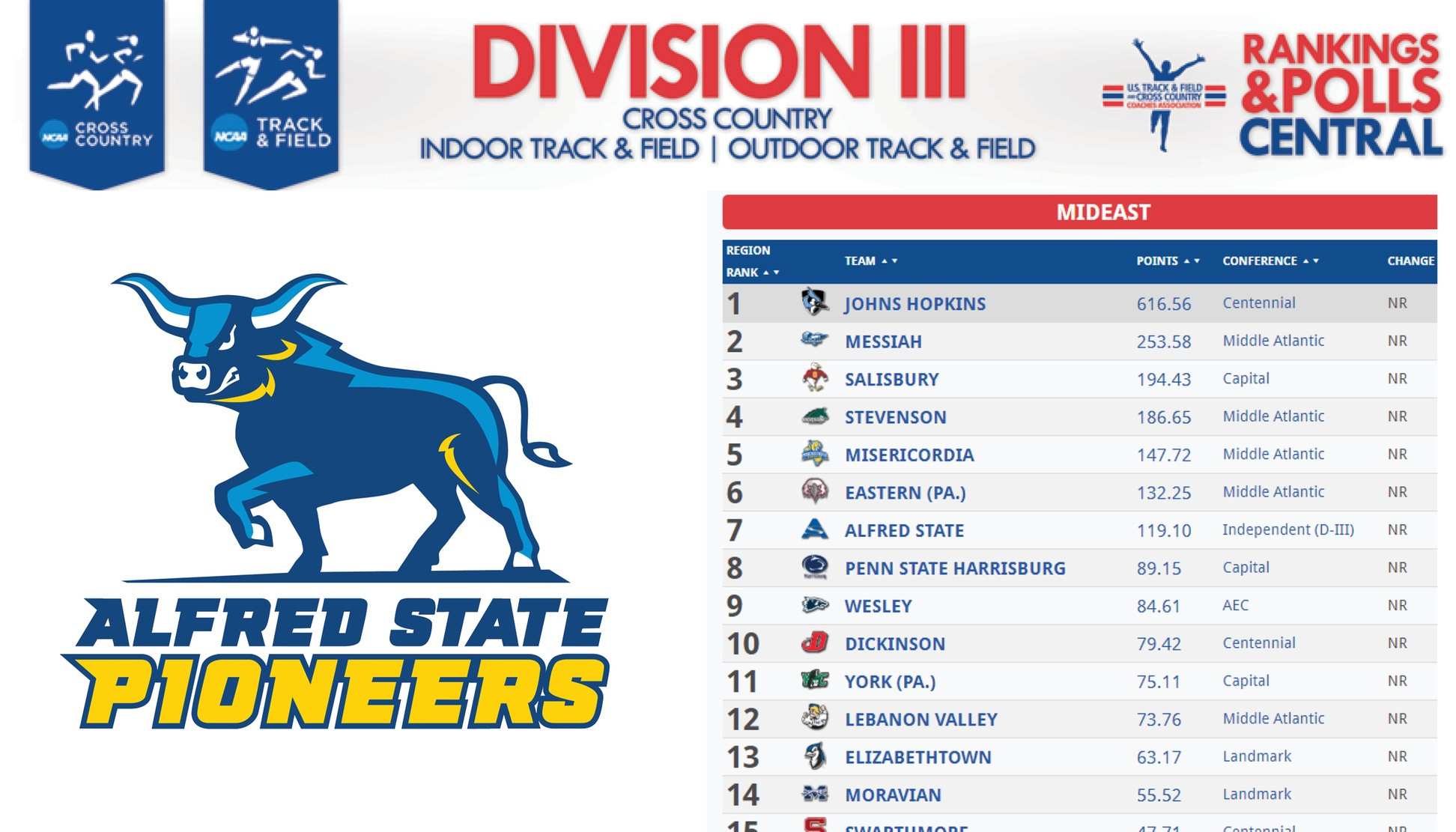 Women's Track & Field Ranked #7 in Mideast Regional
