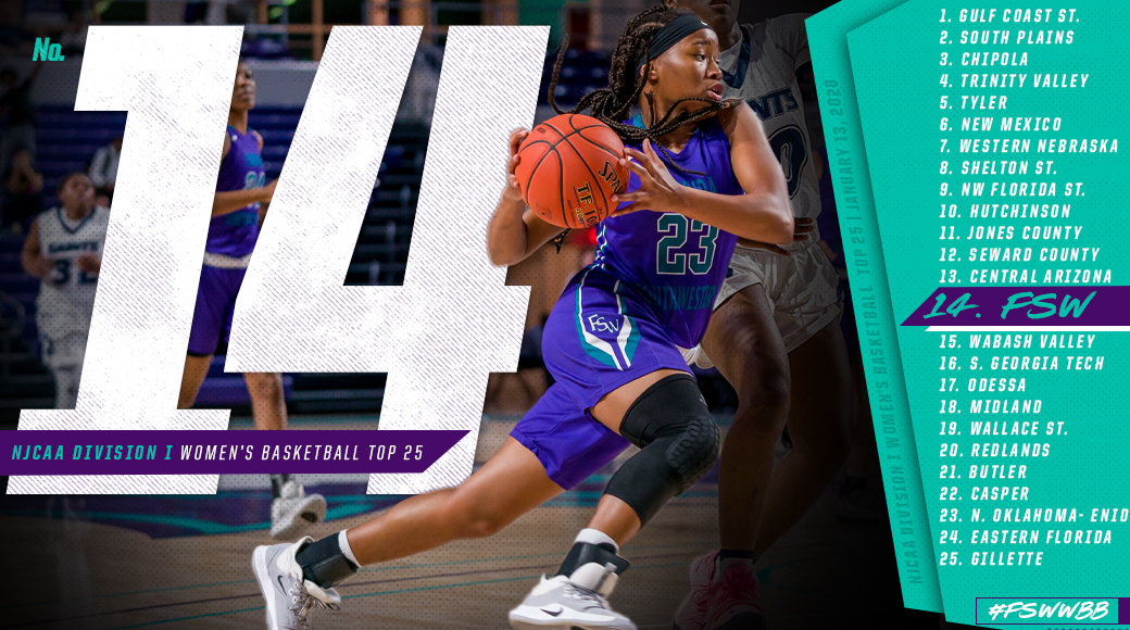 FSW Ranked in Top 25 For 17th Straight Week