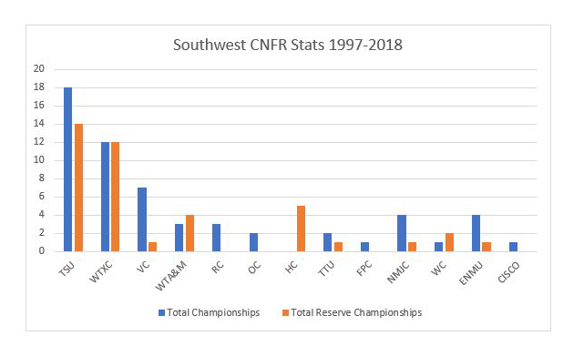 Southwest CNFR records