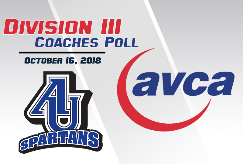 For the eighth time this season, Aurora University is receiving votes in the AVCA Division III Coaches Top 25.