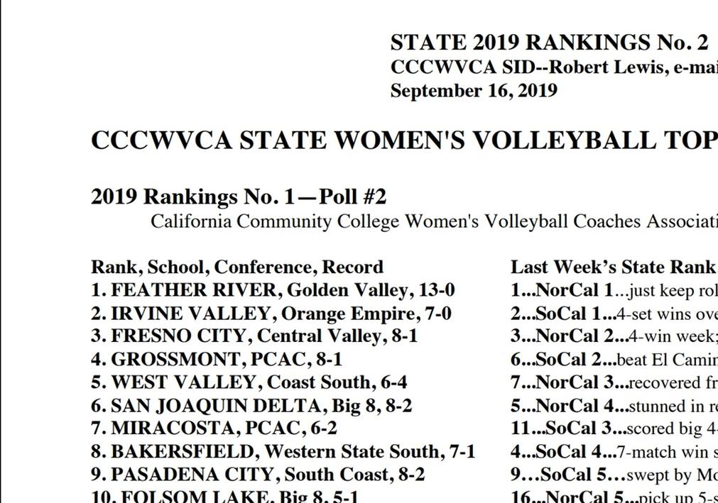 Women's volleyball team ranked No. 2 in state once again