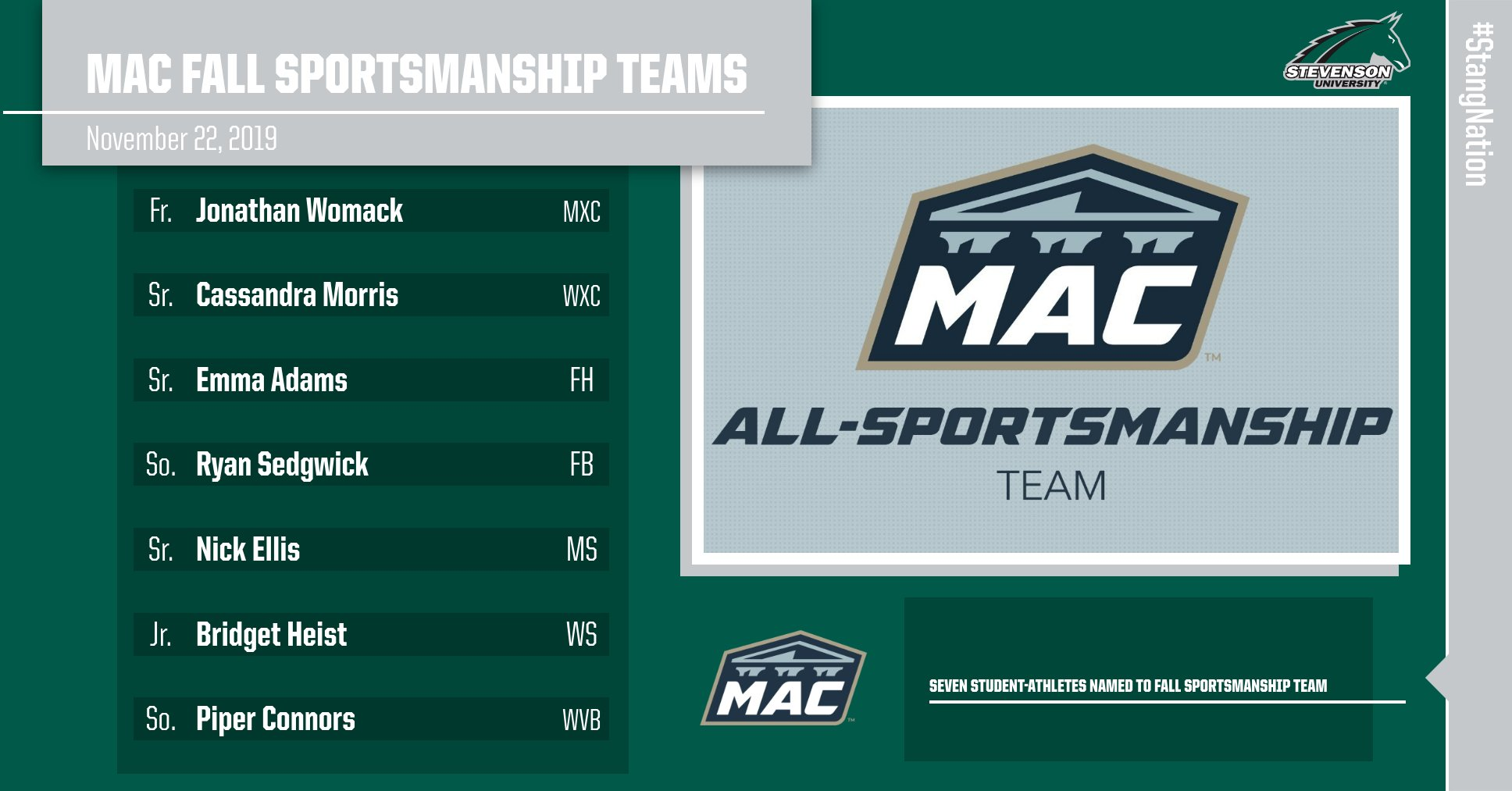 Seven Student-Athletes Named to MAC Fall Sportsmanship Teams