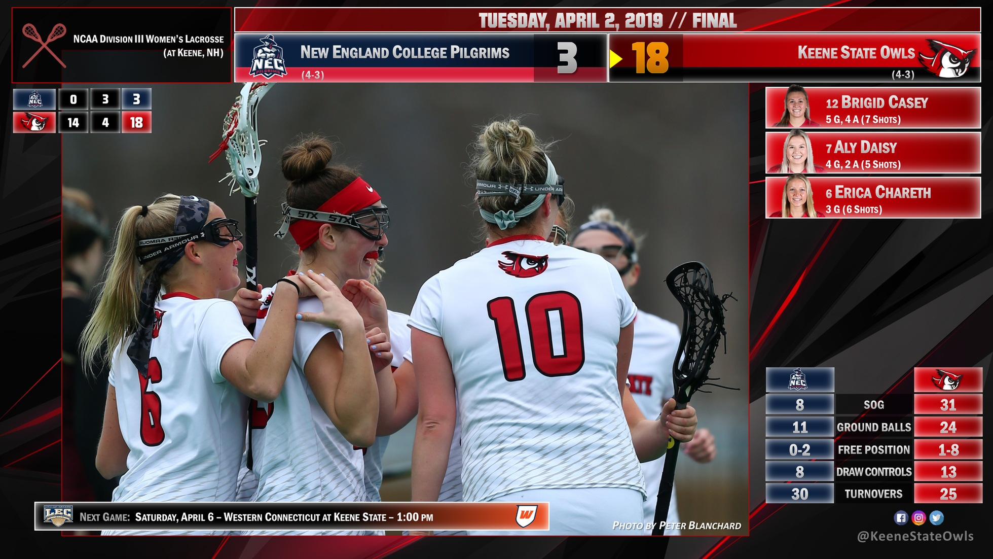 Women's Lacrosse Uses Huge First Half To Glide Past NEC 18-3