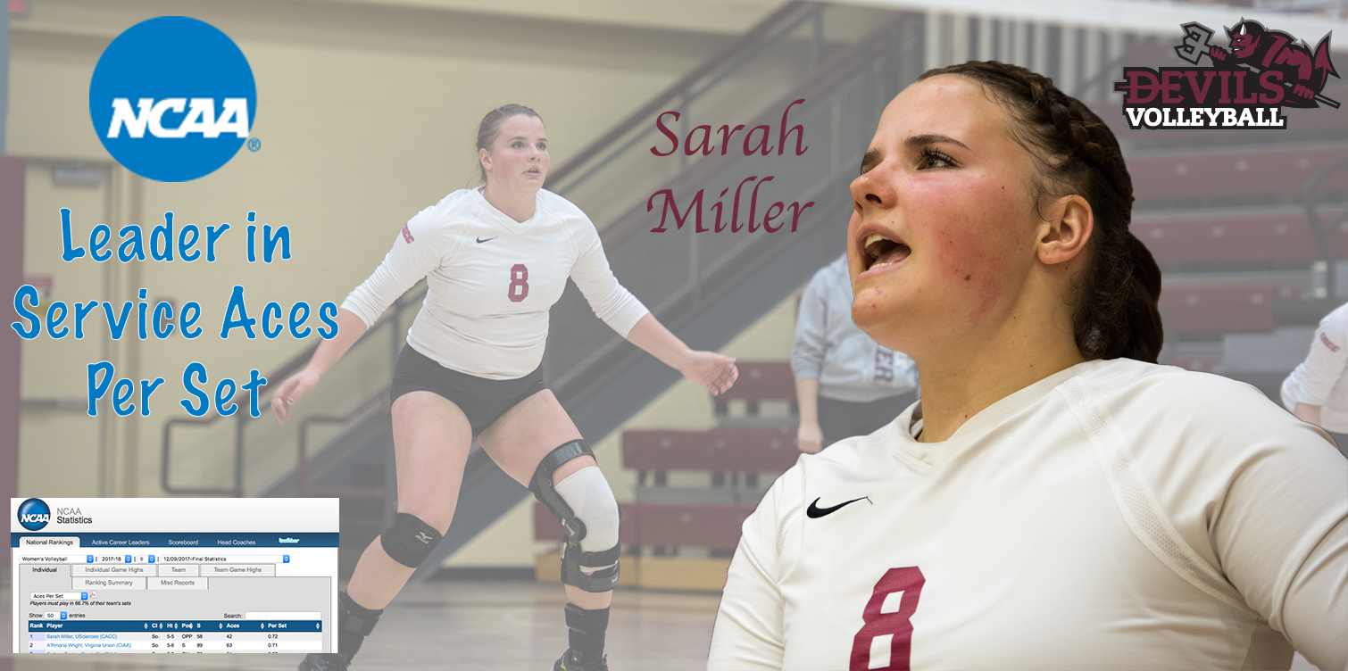 Miller Ends Year Atop the NCAA in Service Aces Per Set
