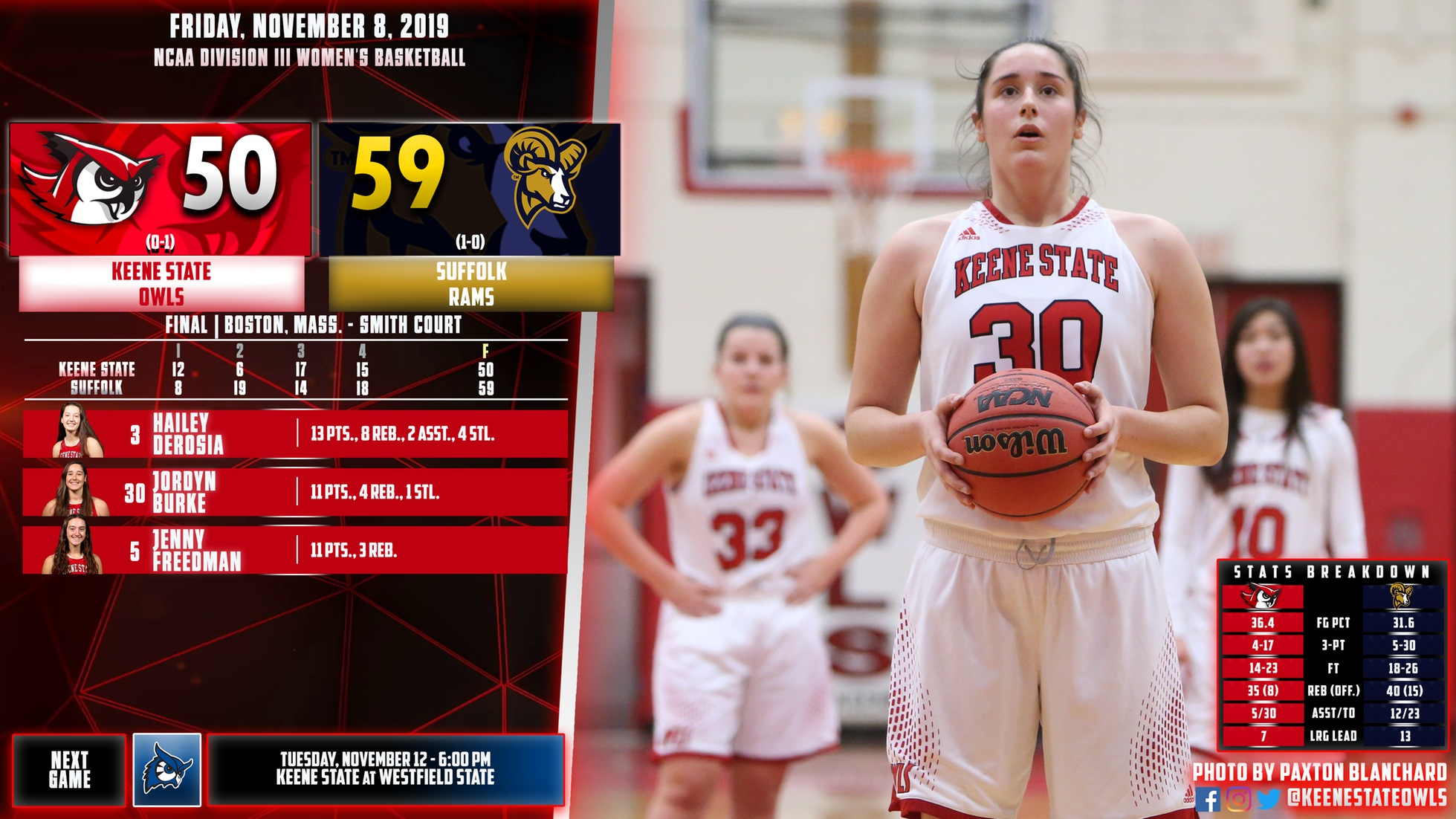 Keene State Falls in Season Opener at Suffolk, 59-50