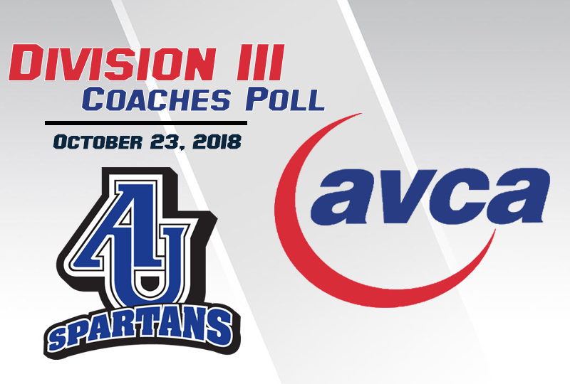 For the ninth time this season, Aurora University is receiving votes in the AVCA Division III Coaches Top 25.