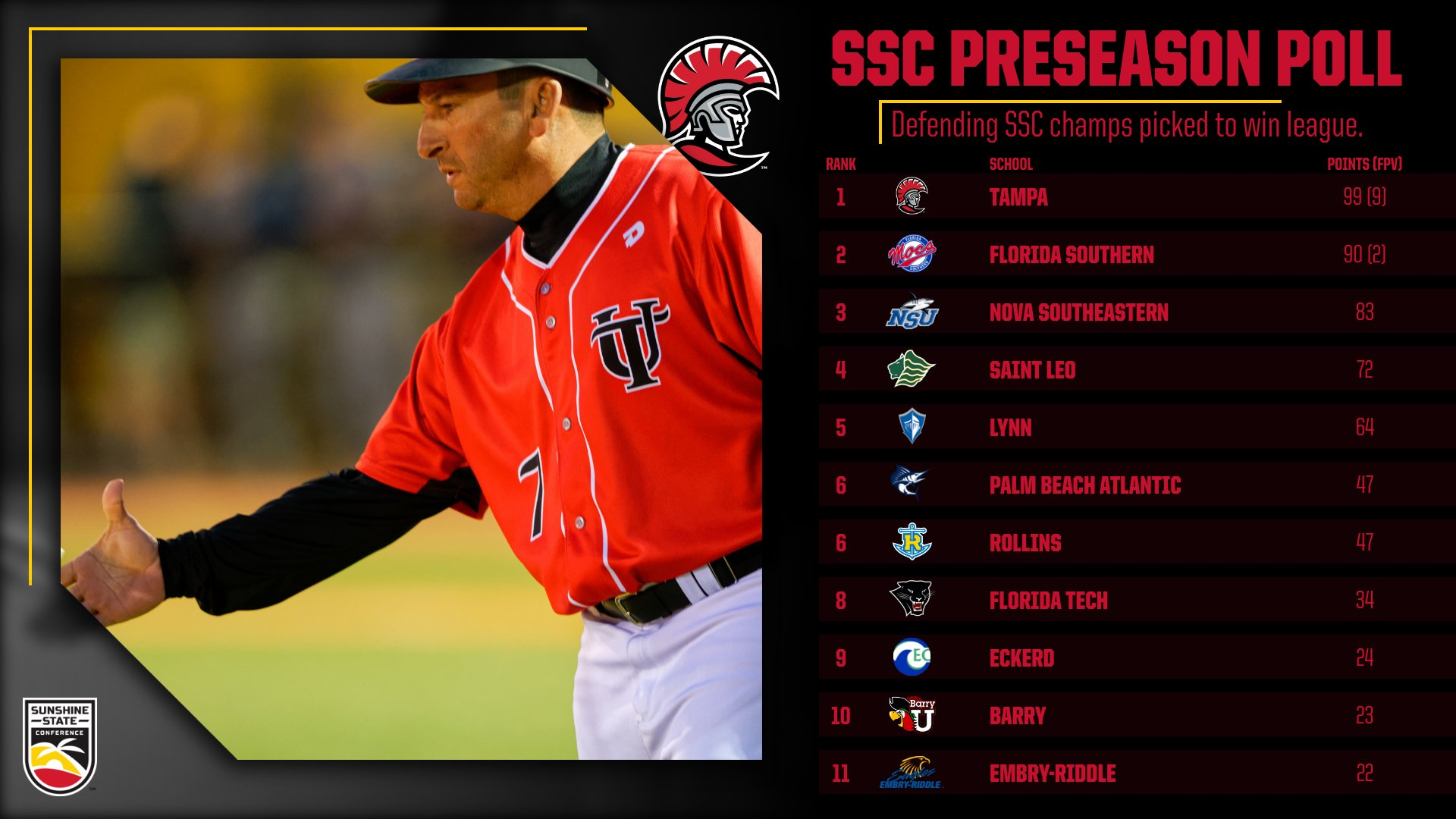Tampa Baseball Selected as Preseason Favorite to Win SSC
