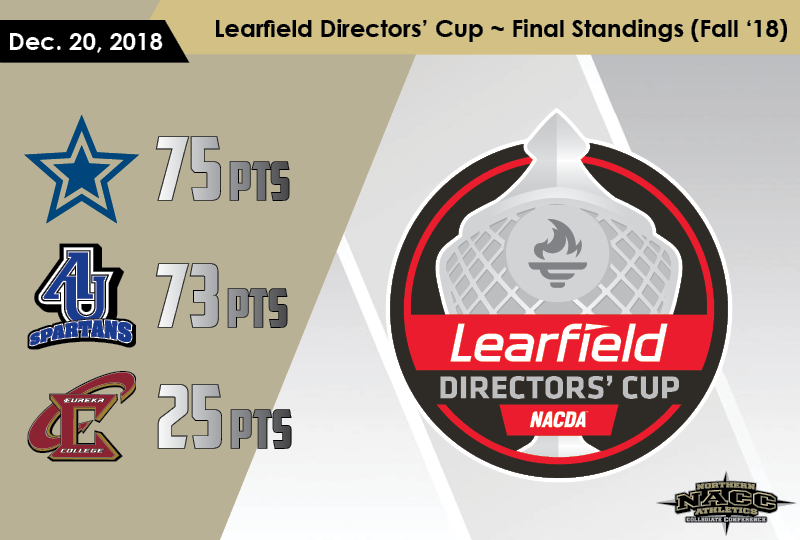 Dominican, Aurora in Top 100 in Fall 2018 Learfield Directors' Cup Standings