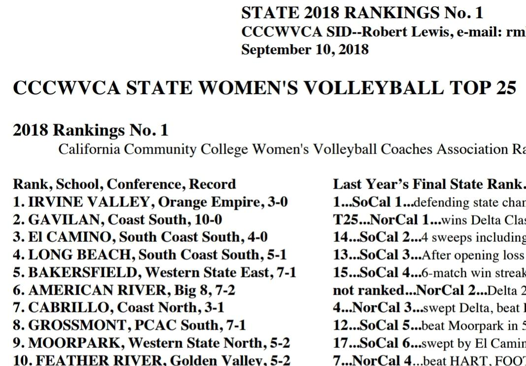 Women's volleyball team is No. 1 in the state in first poll of 2018