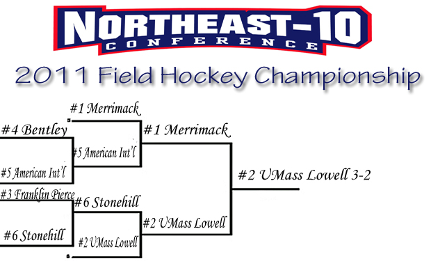 Top Two Seeds Advance to Setup Championship Final between Merrimack and UMass Lowell