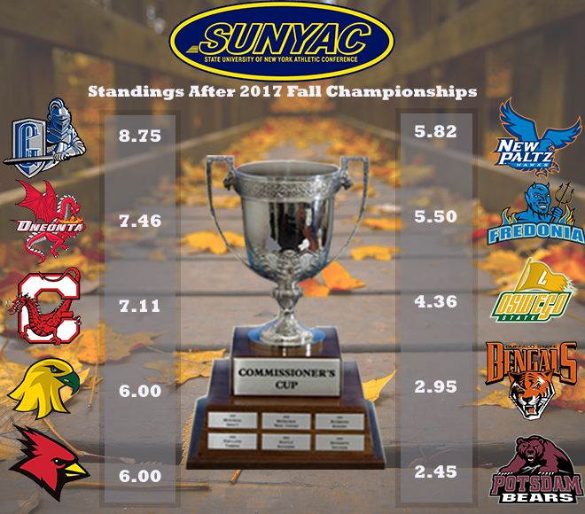 Geneseo tops Commssioner's Cup standings following fall championships