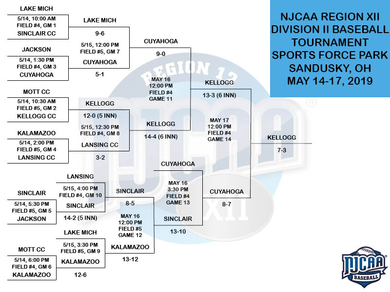 2019 NJCAA Region XII Division II Baseball Tournament Bracket