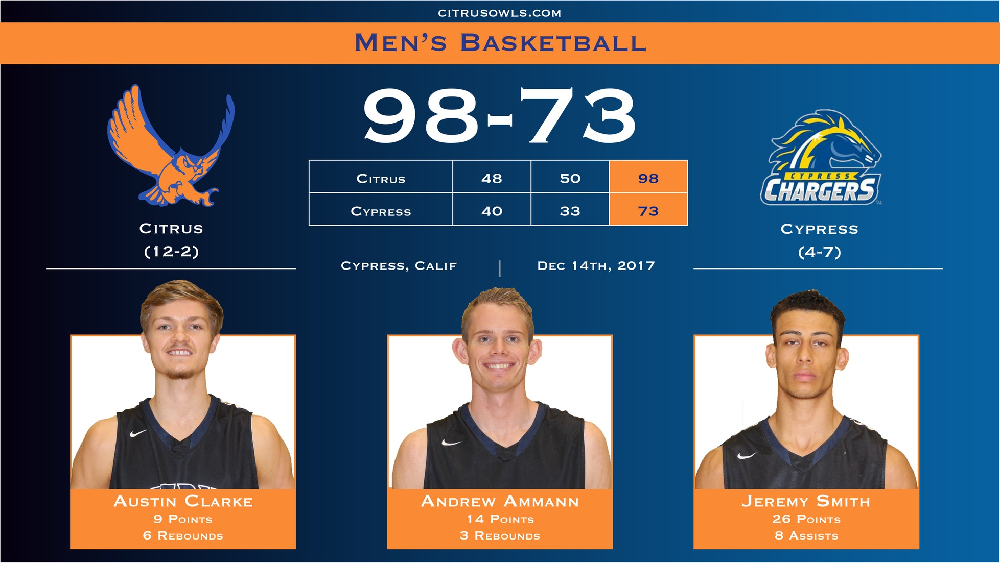 Citrus Men Win Ninth Straight in Blowout of Cypress
