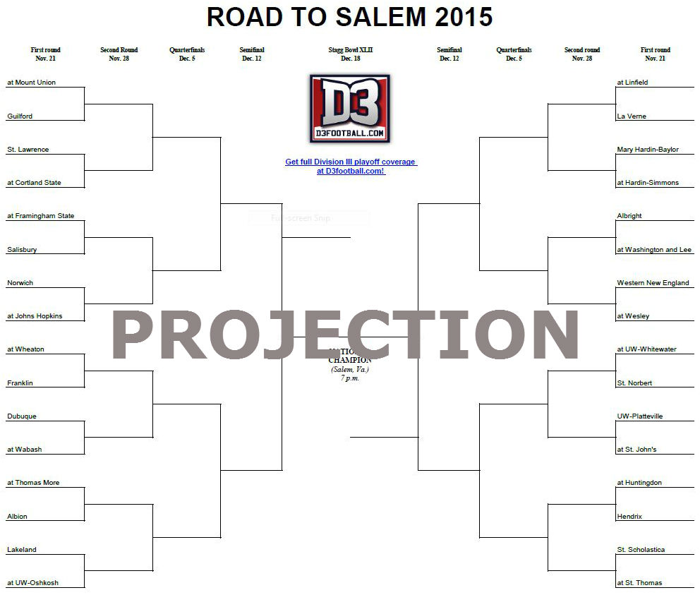 Playoff bracket predictions the results d3football s ed bracket nfl 2016 playoff predictions 2017 nfl playoffs