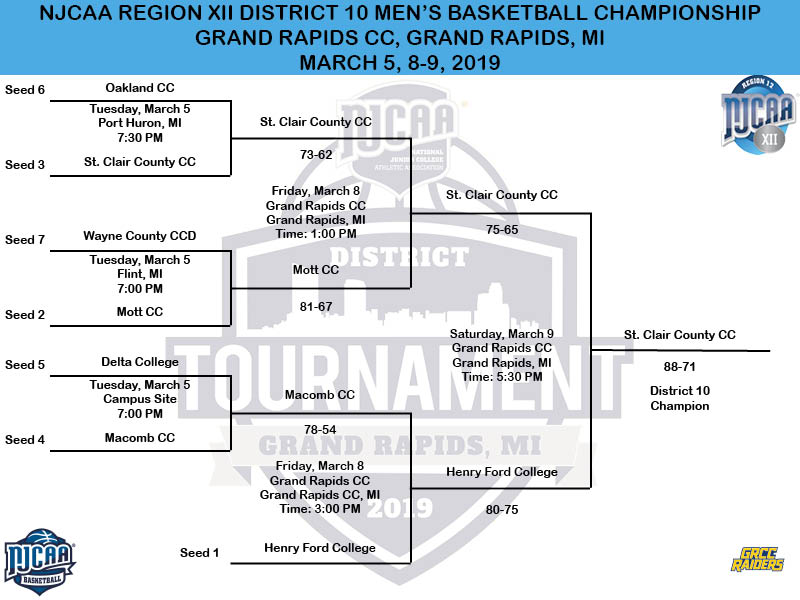 2019 NJCAA District 10 Men's Basketball Tournament Bracket