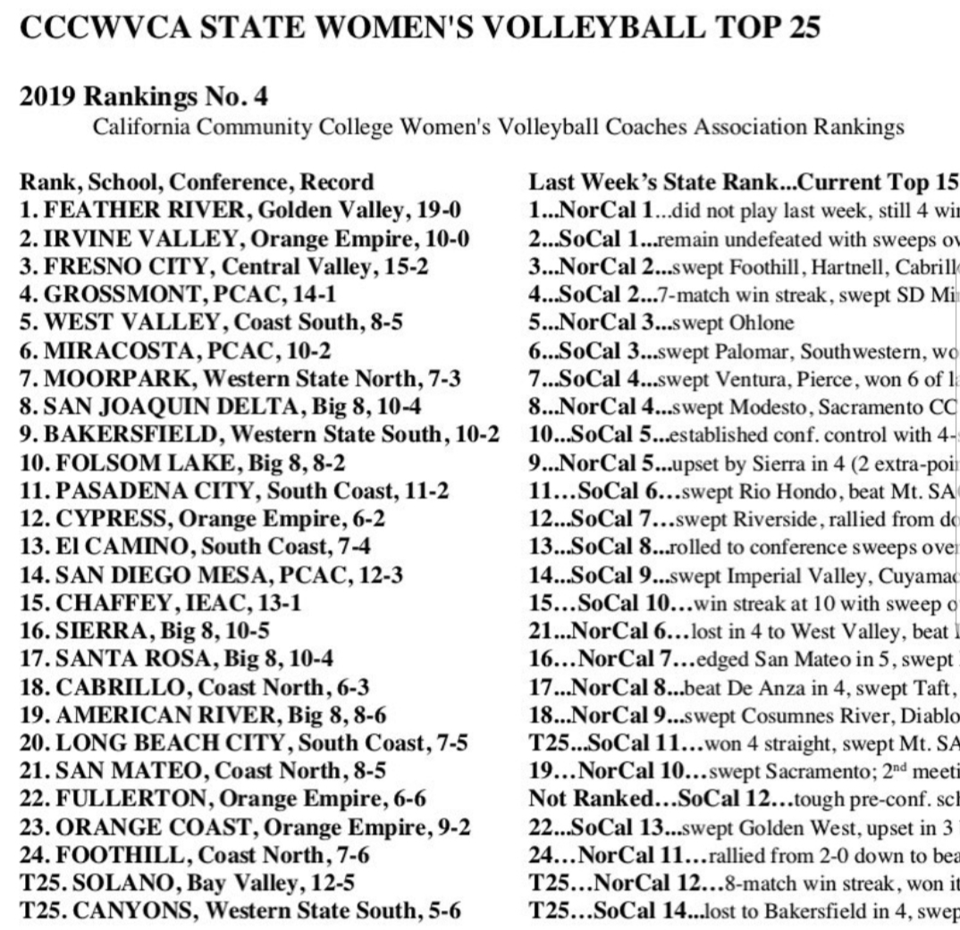 Volleyball team ranked No. 2 in state for fourth straight week