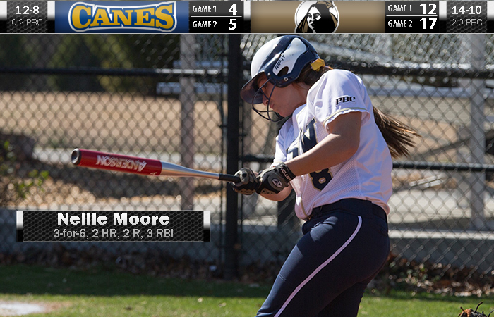 Moore Goes Yard Twice, But UNC Pembroke Sweeps